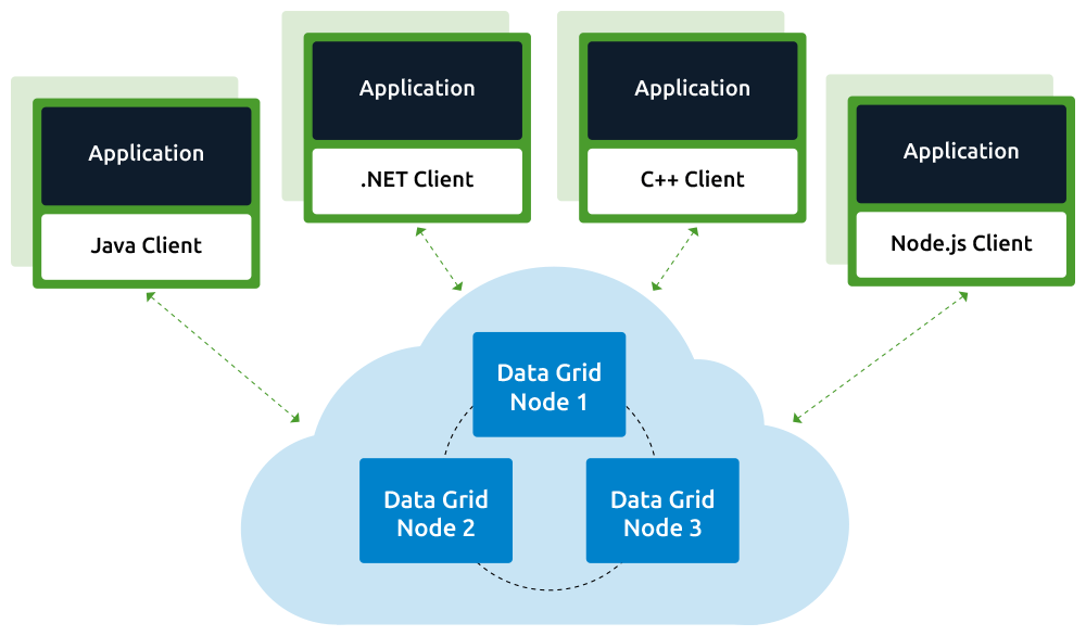 The Real Business Benefits of In-memory Data Grids